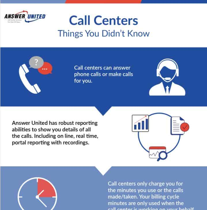 Things You Didn't Know About Call Centers infographic