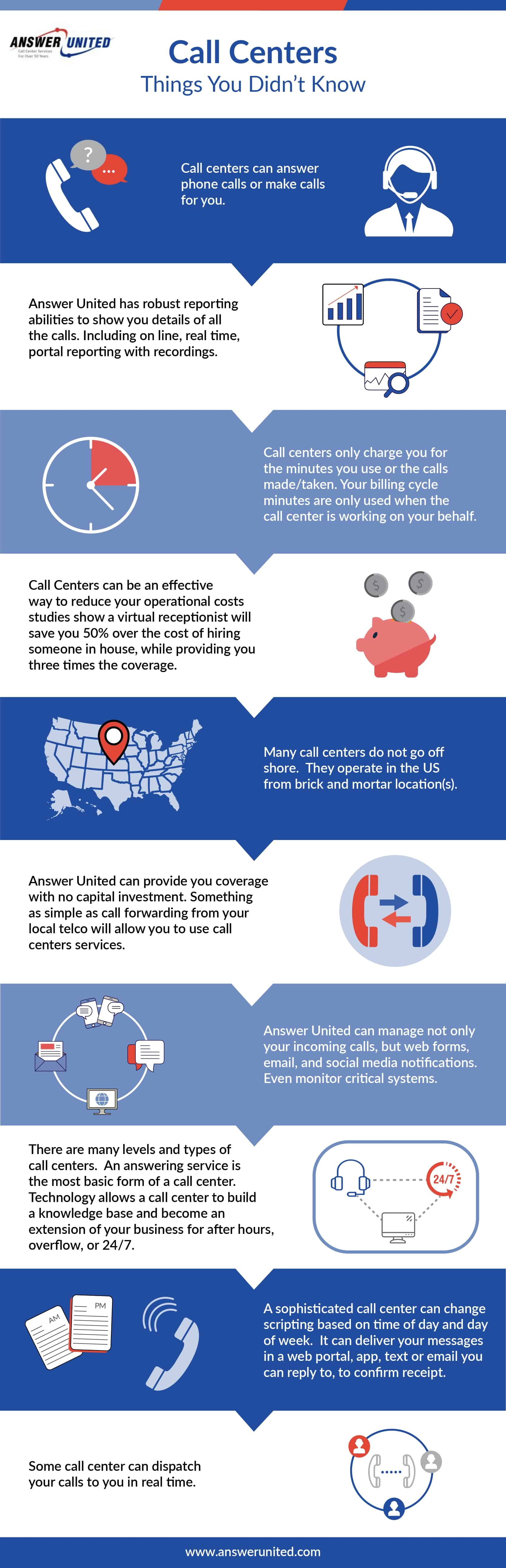 Things You Didn't Know About Call Centers