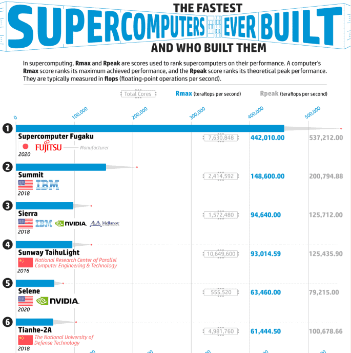 This Chart Shows the Fastest Super Computers Ever Built and Who Built Them infographic