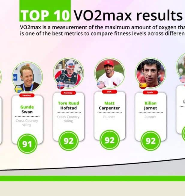 Top 10 VO2max results ever recorded infographic