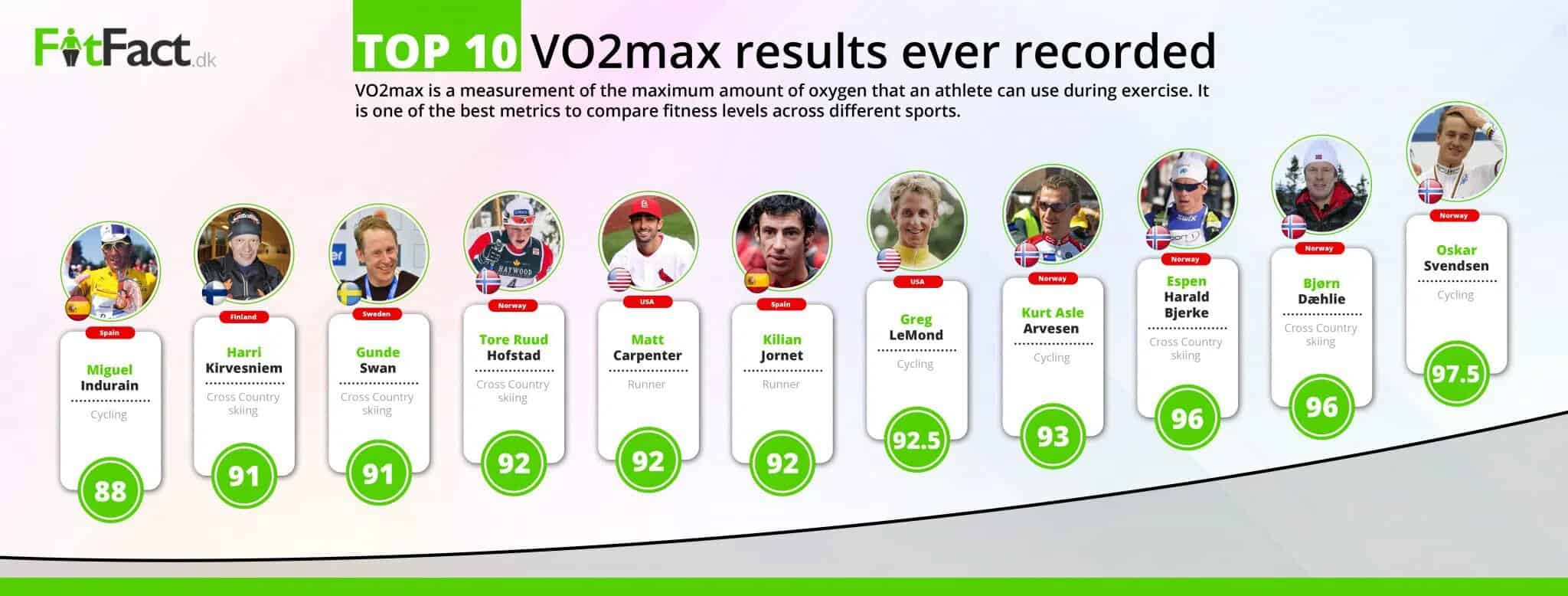 Top 10 VO2max results ever recorded