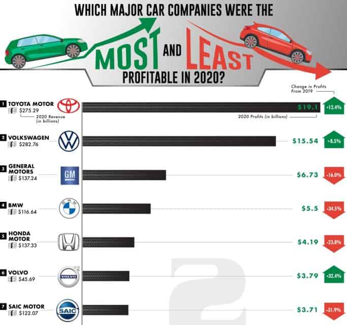 Which Car Manufacturers Were the Most and Least Profitable in 2020 infographic