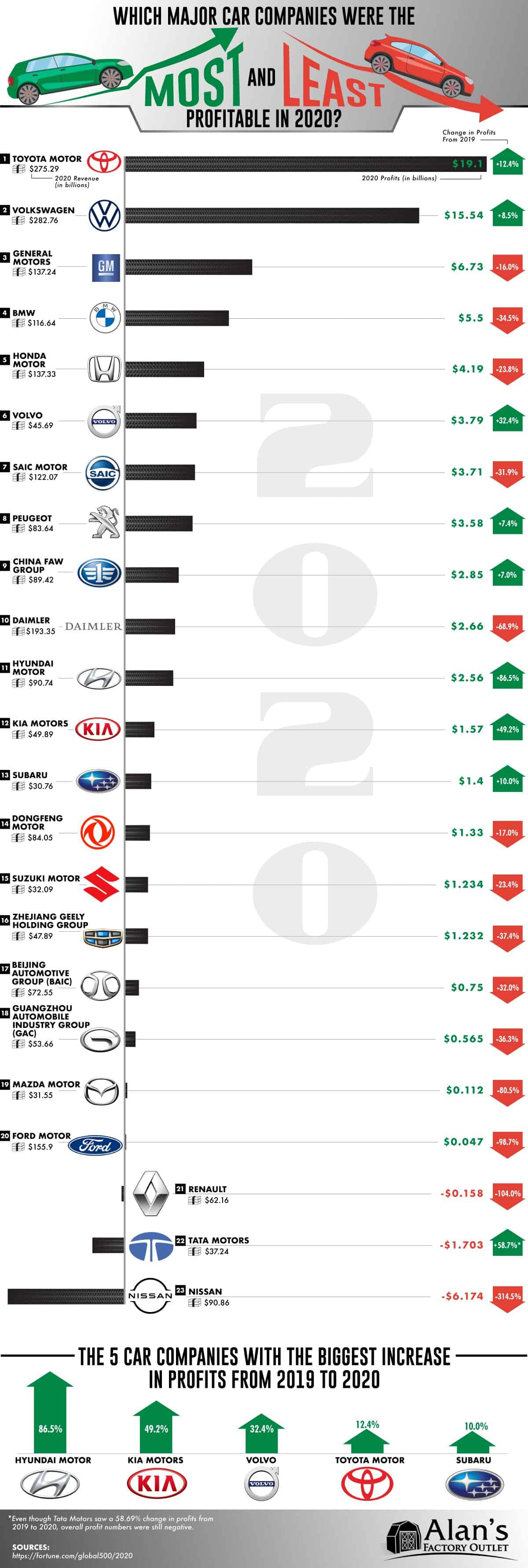 Which Car Manufacturers Were the Most and Least Profitable in 2020