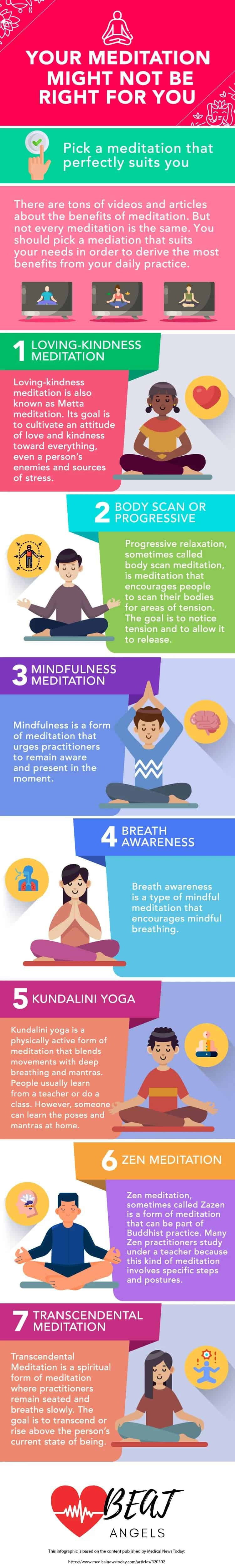 Your meditation might not be right for you