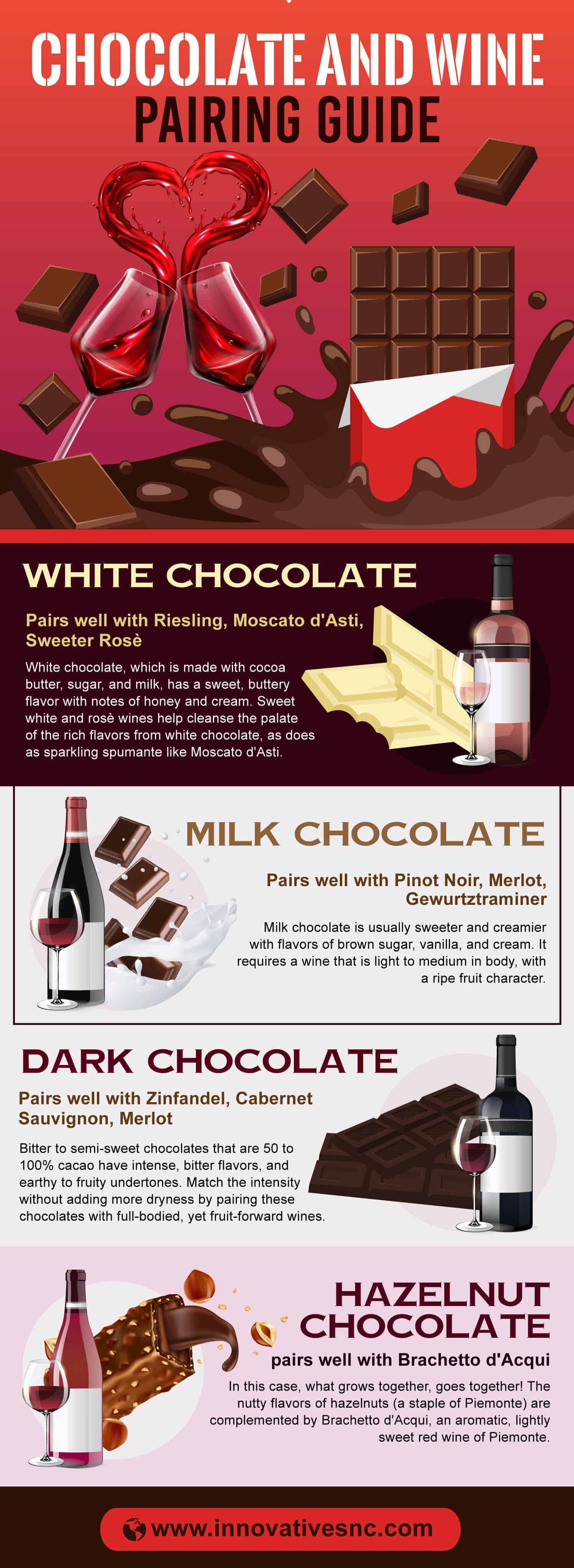 Chocolate And Wine Pairing Guide