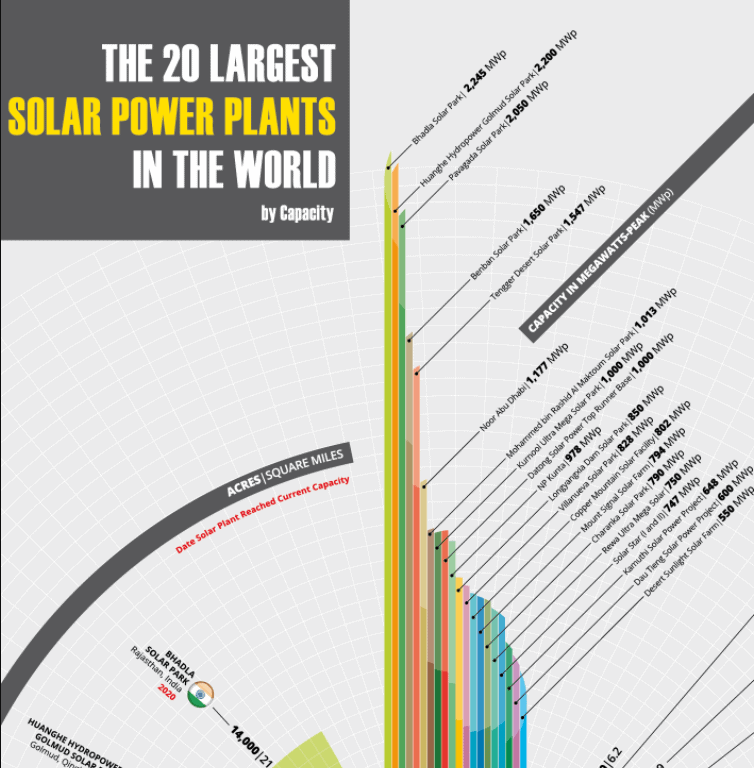 The 20 Largest Solar Power Stations Ever Built infographic