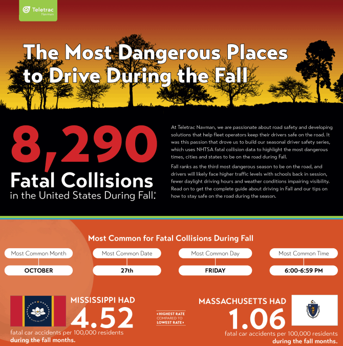 The Most Dangerous Places to Drive During the Fall infographic
