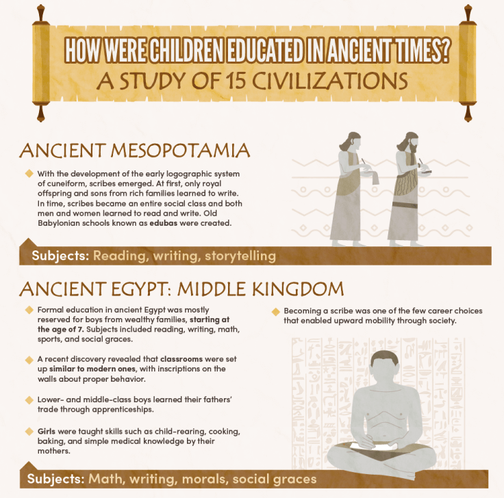 This is How Children Were Educated in Ancient Civilizations infographic