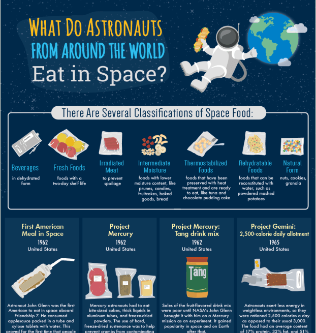 What do Astronauts Eat in Space infographic