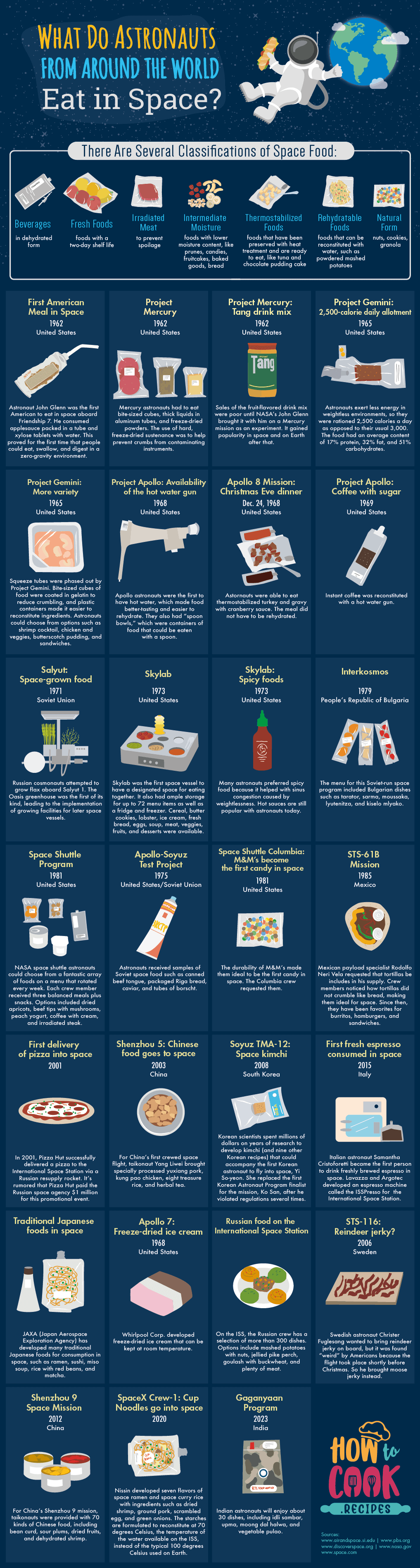 What do Astronauts Eat in Space