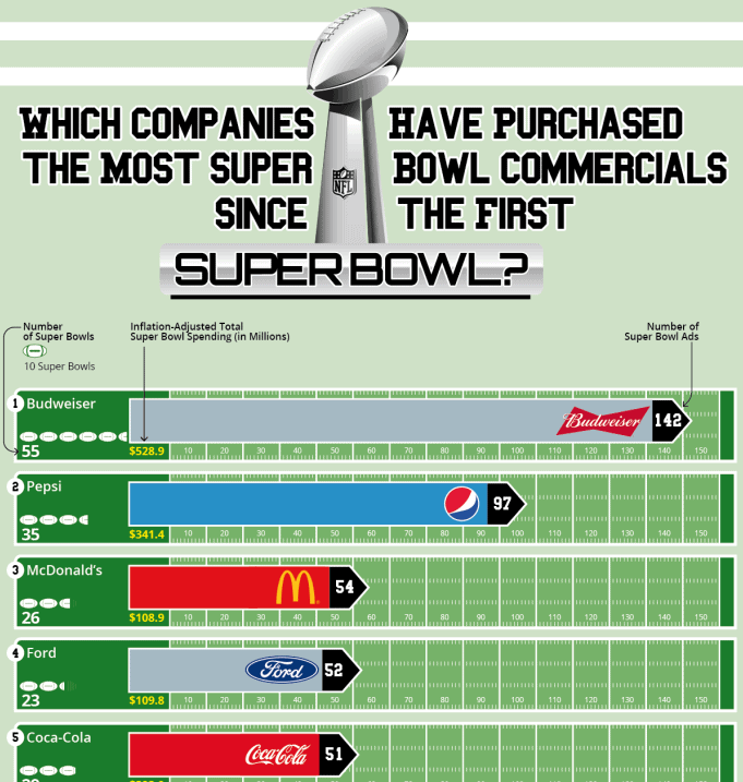 Which Companies Have Had the Most Super Bowl Commercials Since the First Super Bowl infographic