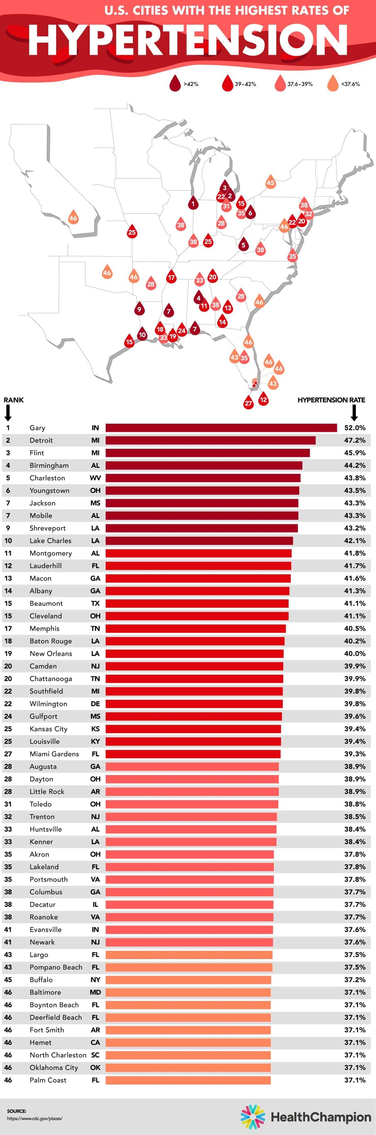 U.S. Cities With the Highest Rates of High Blood Pressure